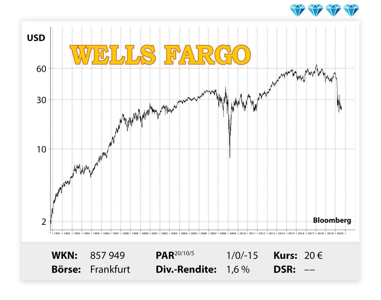Wells Fargo Aktienkurs